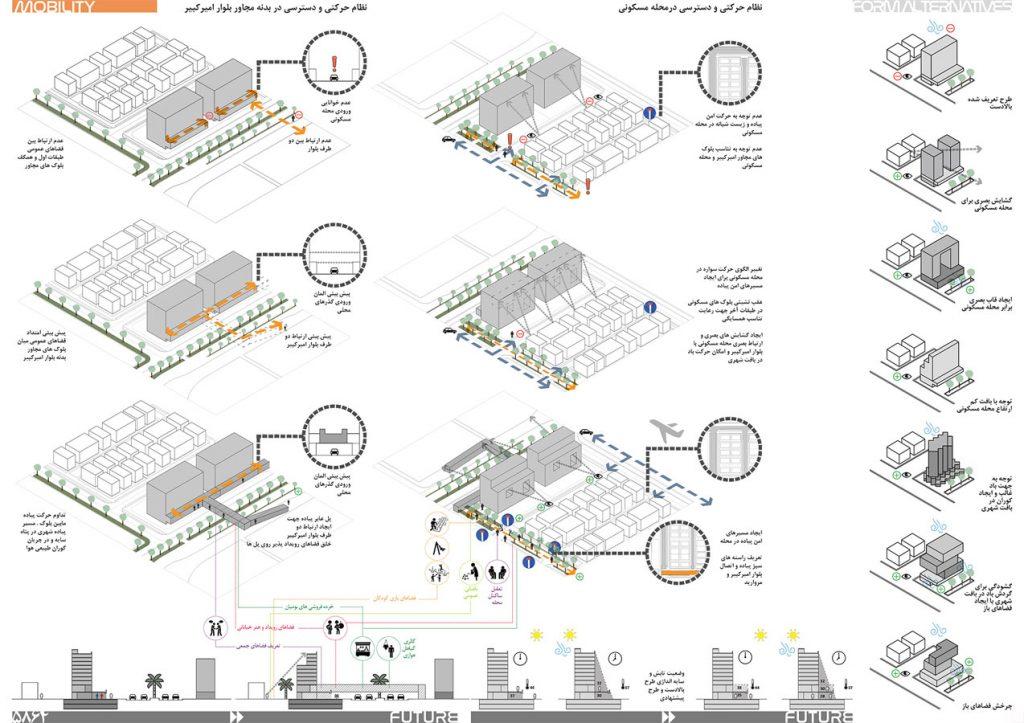 Urban Design Diagram